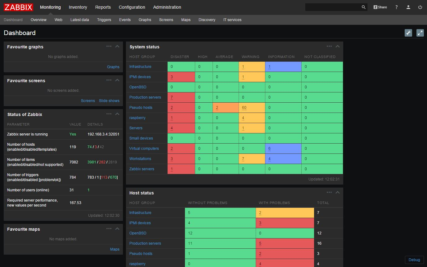 Zabbix Dashboard Example